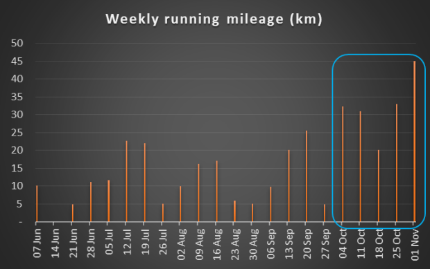 2015 weekly run mileage